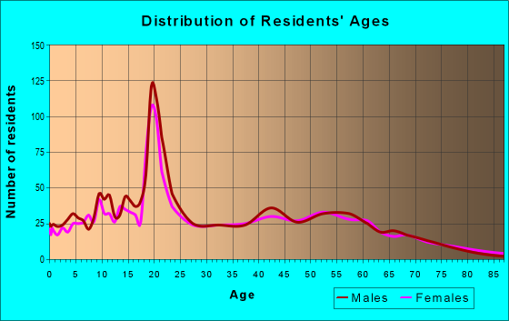 Age and Sex of Residents in zip code 49076