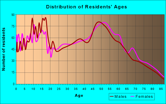 Age and Sex of Residents in zip code 49078