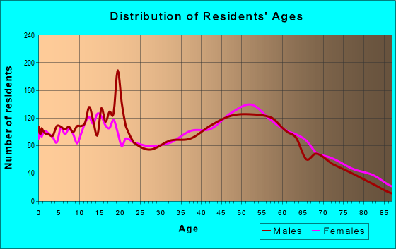Age and Sex of Residents in zip code 49080
