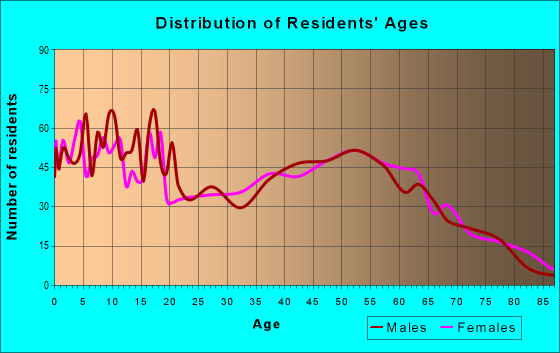 Age and Sex of Residents in zip code 49082
