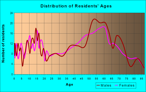 Age and Sex of Residents in zip code 49095