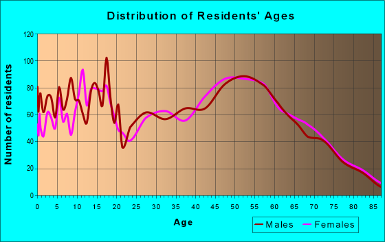 Age and Sex of Residents in zip code 49097