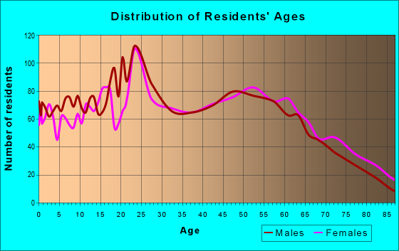 Age and Sex of Residents in zip code 49103