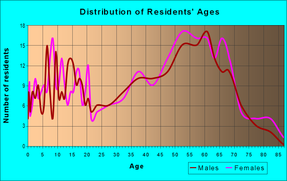 Age and Sex of Residents in zip code 49130