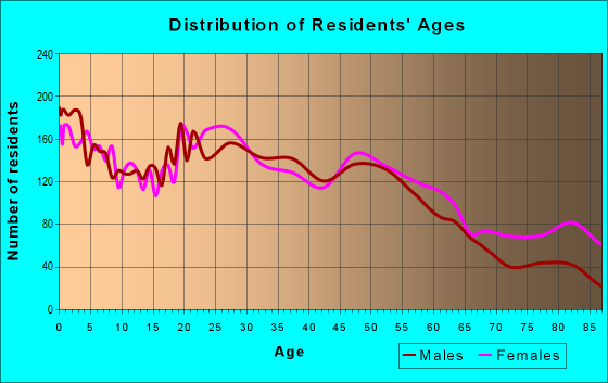 Age and Sex of Residents in zip code 49202