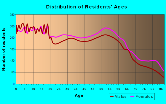 Age and Sex of Residents in zip code 49203