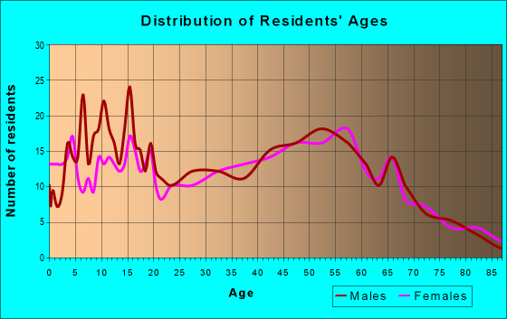 Age and Sex of Residents in zip code 49235
