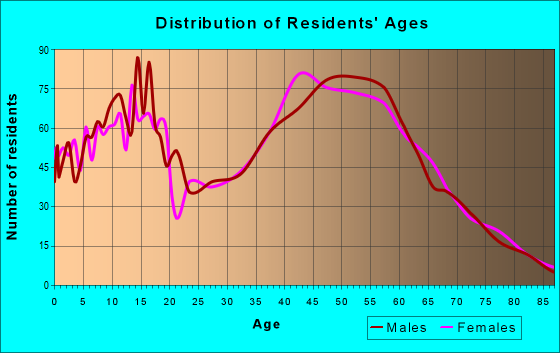 Age and Sex of Residents in zip code 49240