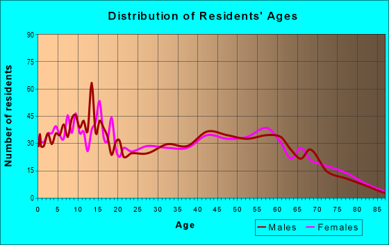 Age and Sex of Residents in zip code 49245