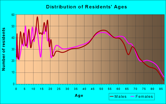 Age and Sex of Residents in zip code 49247