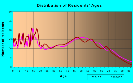 Age and Sex of Residents in zip code 49250