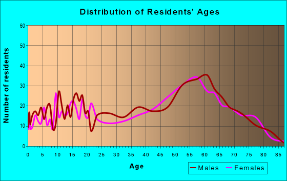Age and Sex of Residents in zip code 49253