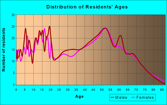 Age and Sex of Residents in zip code 49259