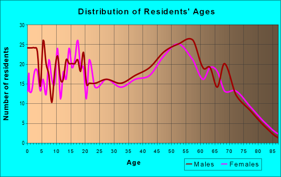 Age and Sex of Residents in zip code 49266