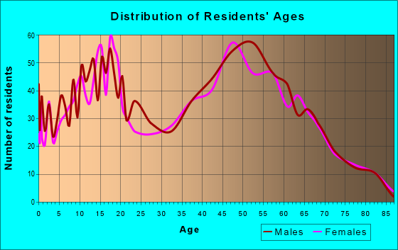 Age and Sex of Residents in zip code 49270