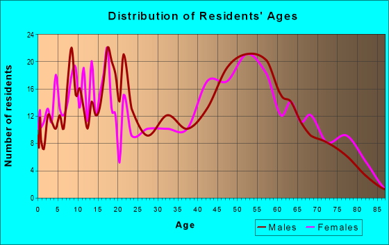Age and Sex of Residents in zip code 49271