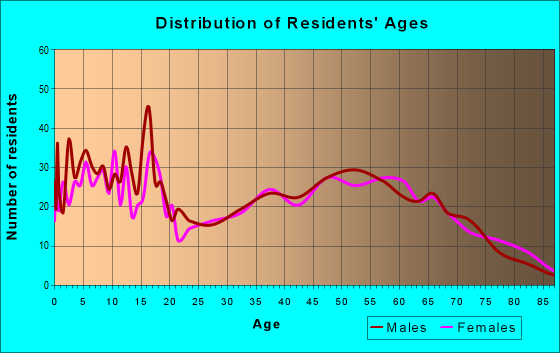 Age and Sex of Residents in zip code 49274