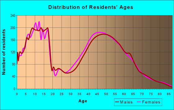 Age and Sex of Residents in zip code 49301