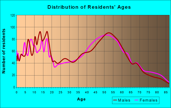 Age and Sex of Residents in zip code 49306