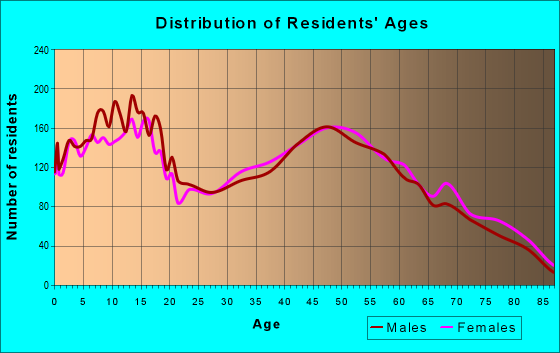 Age and Sex of Residents in zip code 49315