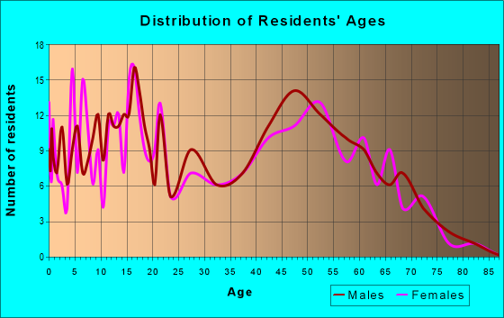 Age and Sex of Residents in zip code 49318