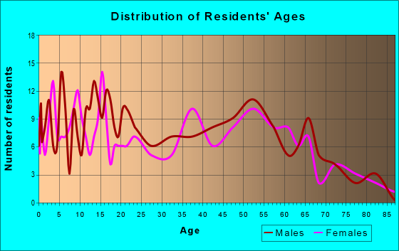 Age and Sex of Residents in zip code 49322