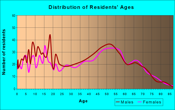 Age and Sex of Residents in zip code 49326