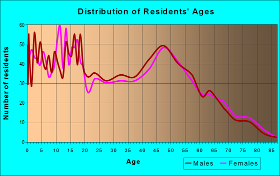 Age and Sex of Residents in zip code 49330