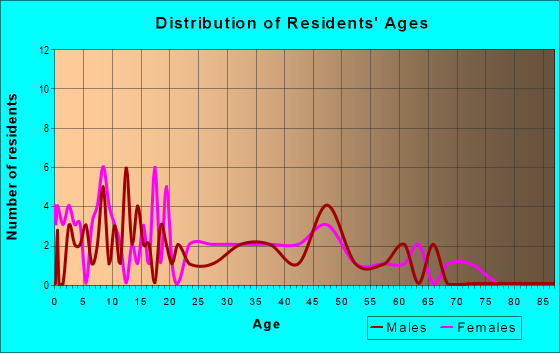 Age and Sex of Residents in zip code 49335