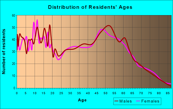Age and Sex of Residents in zip code 49343