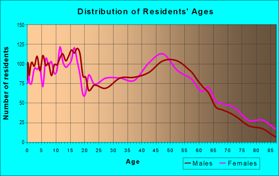 Age and Sex of Residents in zip code 49345