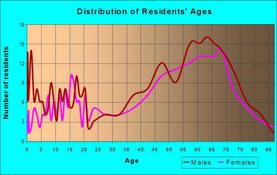 Age and Sex of Residents in zip code 49402