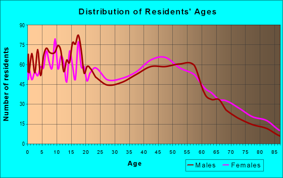 Age and Sex of Residents in zip code 49404