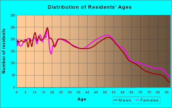 Age and Sex of Residents in zip code 49418