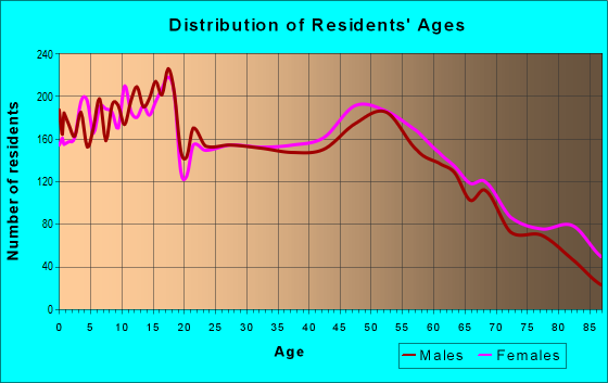 Age and Sex of Residents in zip code 49428