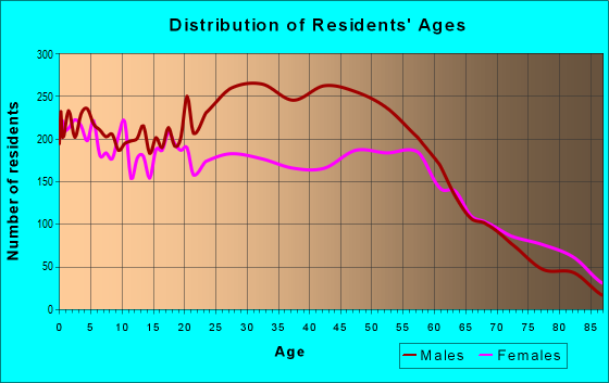 Age and Sex of Residents in zip code 49444