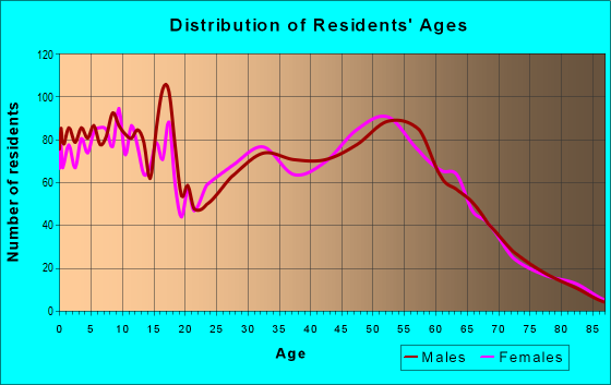 Age and Sex of Residents in zip code 49457