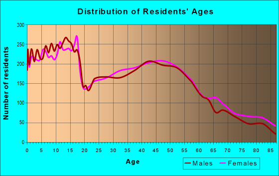 Age and Sex of Residents in zip code 49464