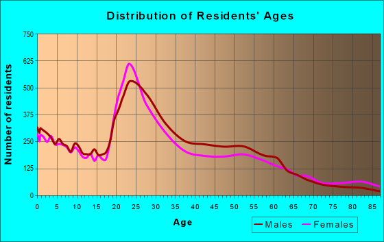 Age and Sex of Residents in zip code 49503