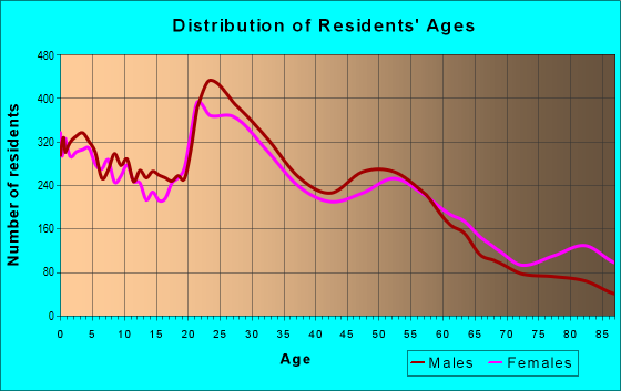 Age and Sex of Residents in zip code 49504