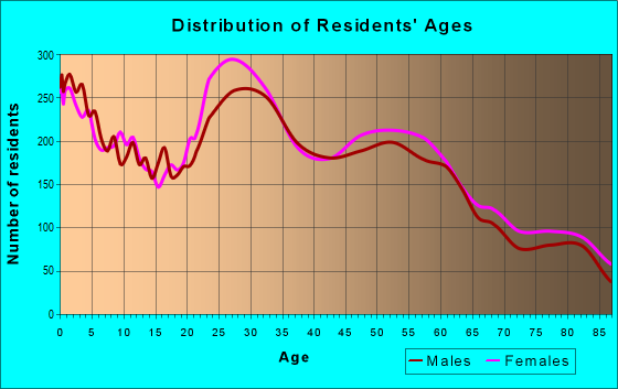 Age and Sex of Residents in zip code 49505