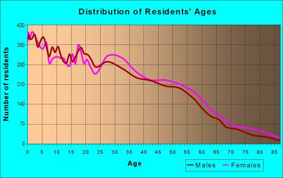 Age and Sex of Residents in zip code 49507
