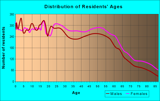 Age and Sex of Residents in zip code 49508