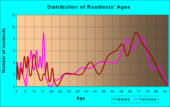 Age and Sex of Residents in zip code 49613
