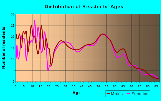 Age and Sex of Residents in zip code 49620