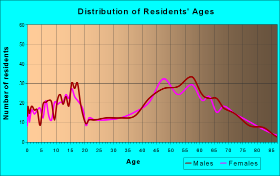 Age and Sex of Residents in zip code 49621