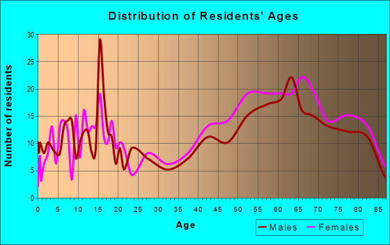 Age and Sex of Residents in zip code 49629