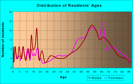 Age and Sex of Residents in zip code 49630