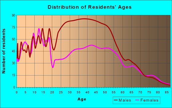 Age and Sex of Residents in zip code 49649