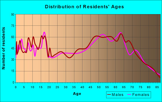 Age and Sex of Residents in zip code 49651